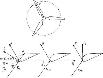 Aerodynamics And Design Of Horizontal Axis Wind Turbines