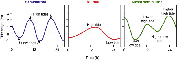 Tidal Current An Overview Sciencedirect Topics