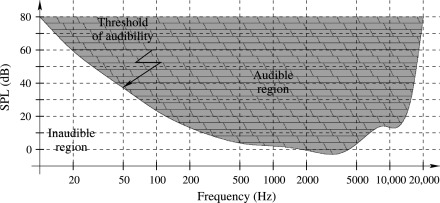 Audio Compression - an overview   ScienceDirect Topics