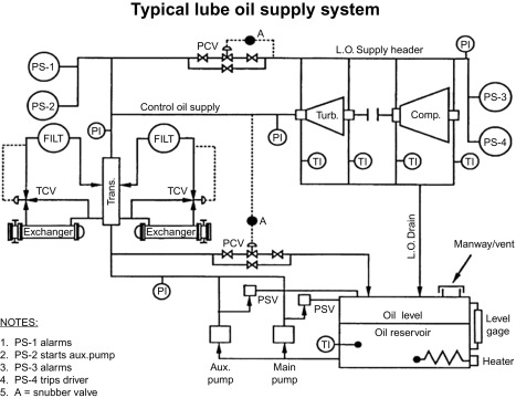 Lube Oil System - an overview | ScienceDirect Topics