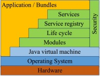 Java Programming Language - an overview | ScienceDirect Topics
