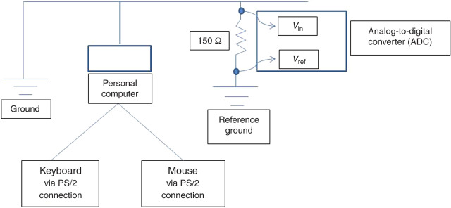Side Channel Attack - an overview | ScienceDirect Topics