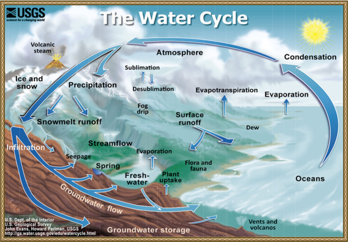 Hydrosphere - an overview | ScienceDirect Topics