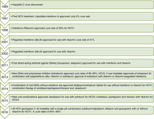 Blood Borne Virus - an overview   ScienceDirect Topics