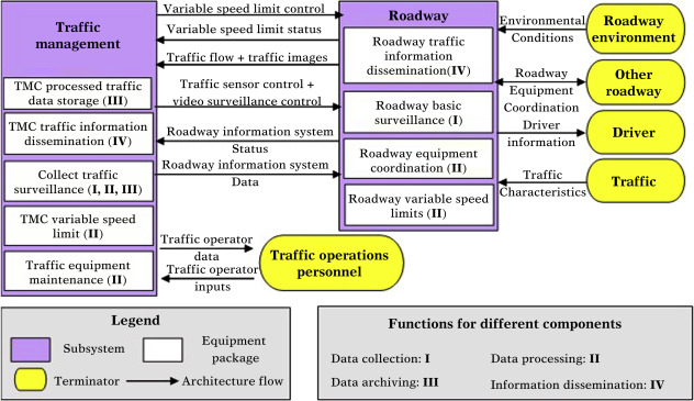 Characteristics of Intelligent Transportation Systems and