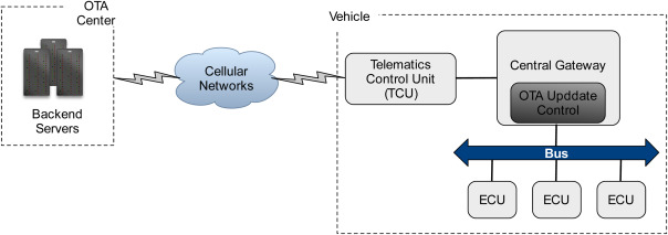 Security and Data Privacy of Modern Automobiles - ScienceDirect
