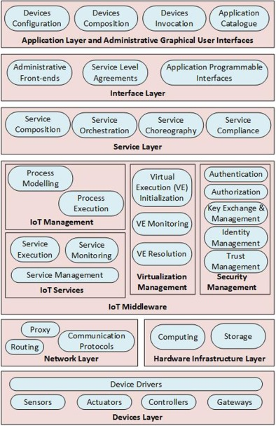 User Interface Layer - an overview | ScienceDirect Topics