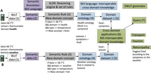 Workflow Engine - an overview | ScienceDirect Topics