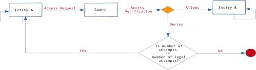 Access Control Matrix - an overview | ScienceDirect Topics