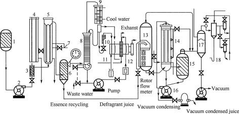Vacuum Evaporation - an overview | ScienceDirect Topics