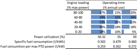 Power Take-off - an overview | ScienceDirect Topics