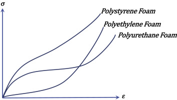 Polyethylene Foam - an overview | ScienceDirect Topics
