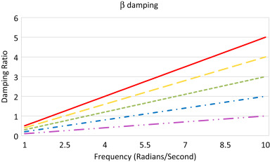 Critical Damping - an overview | ScienceDirect Topics
