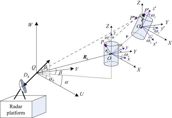 Radar Receiver - an overview   ScienceDirect Topics