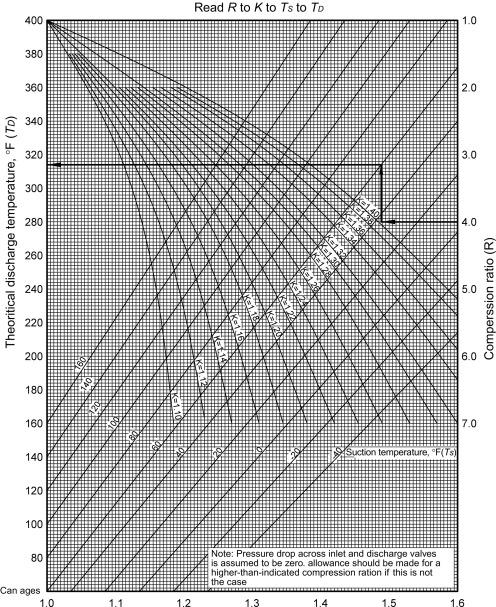 Discharge Temperature - an overview | ScienceDirect Topics