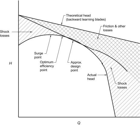 Blade Angle - an overview | ScienceDirect Topics