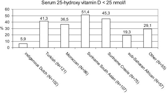 Worldwide Vitamin D Status - ScienceDirect