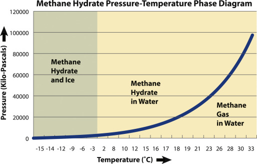 Methane Hydrate - an overview | ScienceDirect Topics