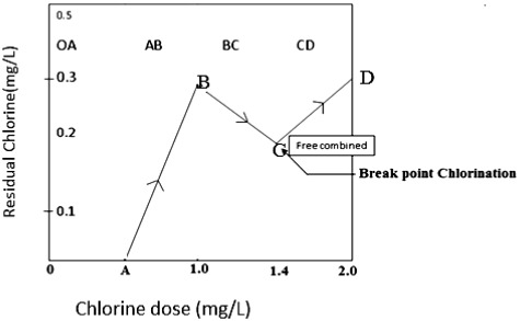 Residual Chlorine - an overview | ScienceDirect Topics