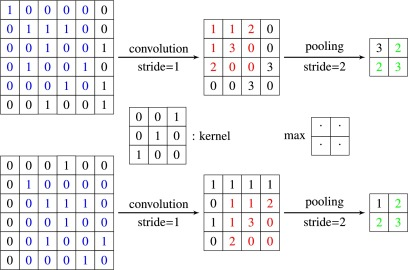 An Introduction to Neural Networks and Deep Learning