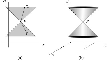 foto de Light Cone - an overview | ScienceDirect Topics