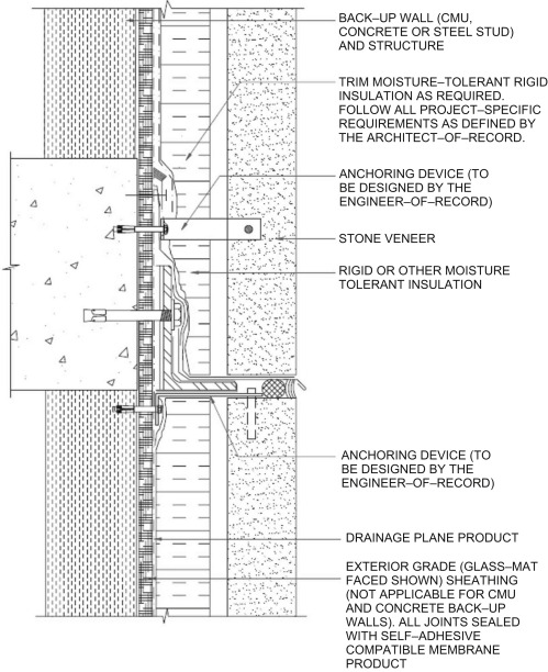 Walls (Structural Partitions) - an overview | ScienceDirect Topics