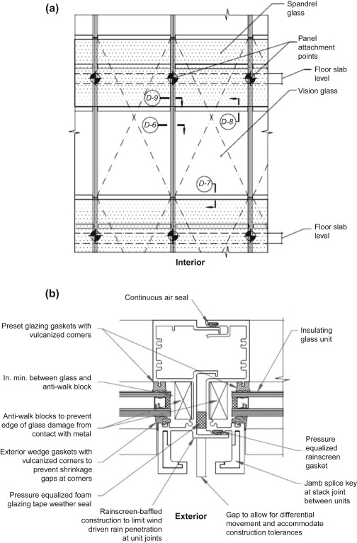 Walls (Structural Partitions) - an overview | ScienceDirect