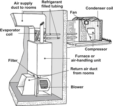 Air Conditioner - an overview | ScienceDirect Topics