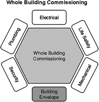 Building Commissioning An Overview Sciencedirect Topics