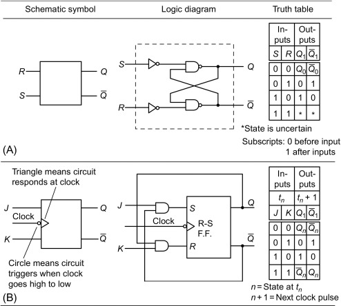 logic circuits an overview sciencedirect topics