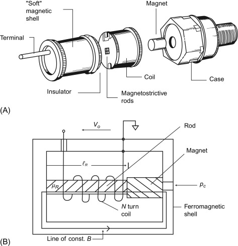 Ignition Timing - an overview   ScienceDirect Topics