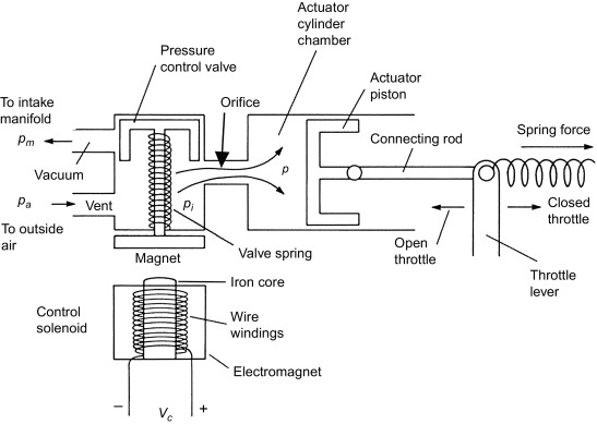 Idle Speed Control - an overview | ScienceDirect Topics
