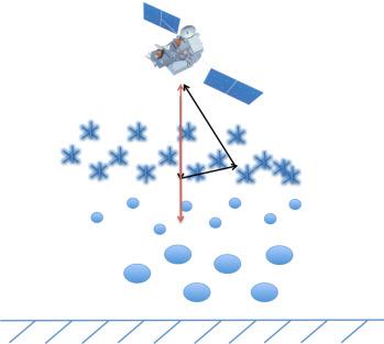Pulse Radar - an overview | ScienceDirect Topics
