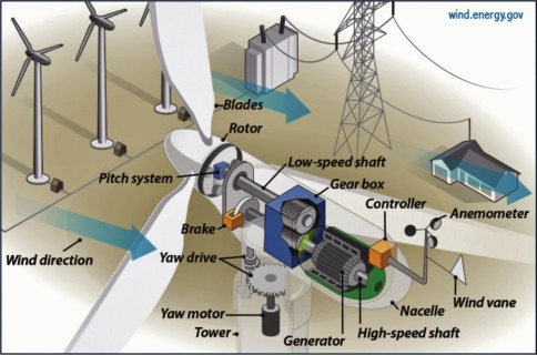 horizontal axis wind turbine - an overview | ScienceDirect