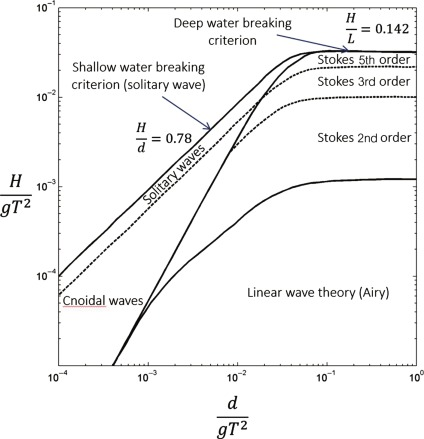 Irregular Wave - an overview | ScienceDirect Topics