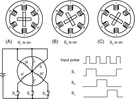 Stepper Motor - an overview   ScienceDirect Topics