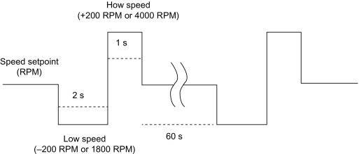 Pump Speed - an overview | ScienceDirect Topics