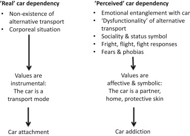 Transport Demand - an overview | ScienceDirect Topics