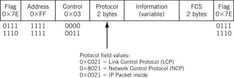 link control protocol - an ove...