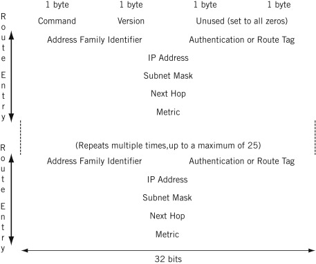 Address Family Identifier - an overview   ScienceDirect Topics