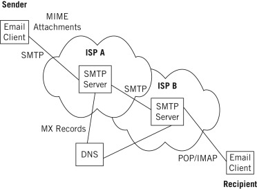 simple mail transfer protocol - an overview | ScienceDirect Topics
