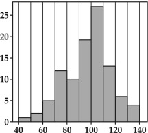 Histograms - an overview | ScienceDirect Topics