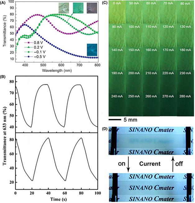 Electrochromics - an overview   ScienceDirect Topics