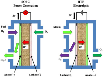 high-temperature steam electrolysis - an overview | ScienceDirect Topics