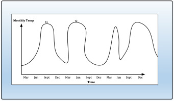 Anomaly Detection - an overview | ScienceDirect Topics