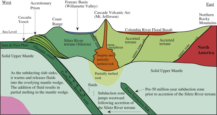 show me a diagram of a volcanic zone collision juan de fuca plate an overview sciencedirect topics  juan de fuca plate an overview