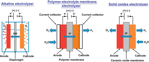 Water Electrolysis - an overview | ScienceDirect Topics