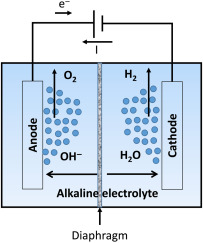 Alkaline Water Electrolysis - an overview | ScienceDirect Topics