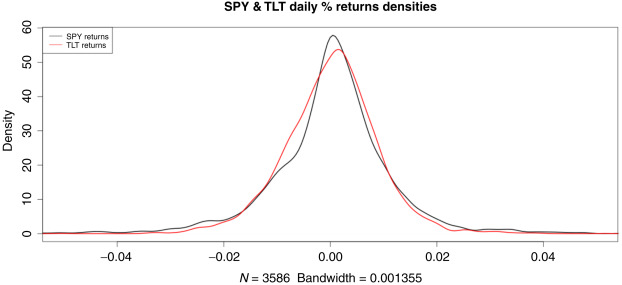 Simple Tactical Asset Allocation Strategies on the S&P 500 and the