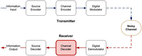 Digital Communication System - an overview | ScienceDirect